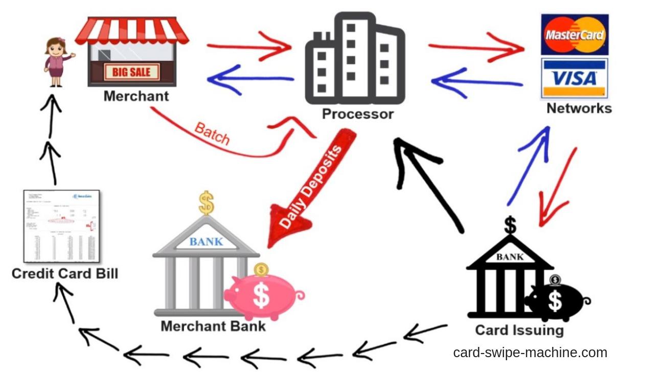 How a Credit Card Swipe Machine works?